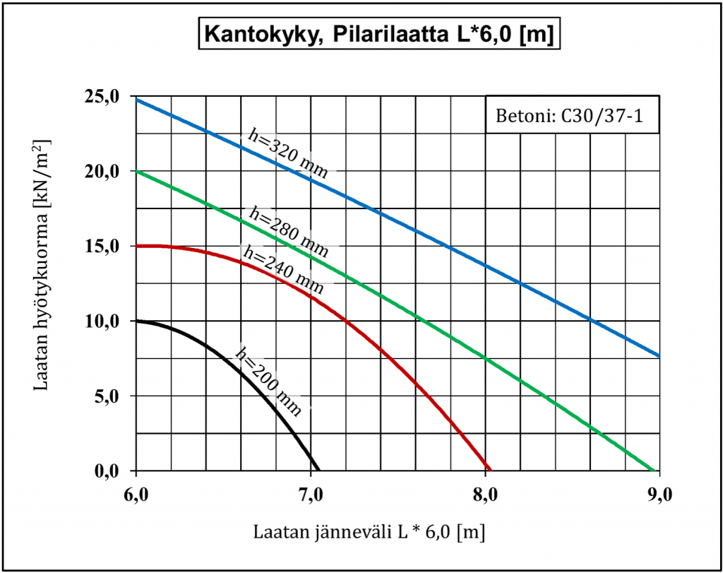 kantokyky_l6_0