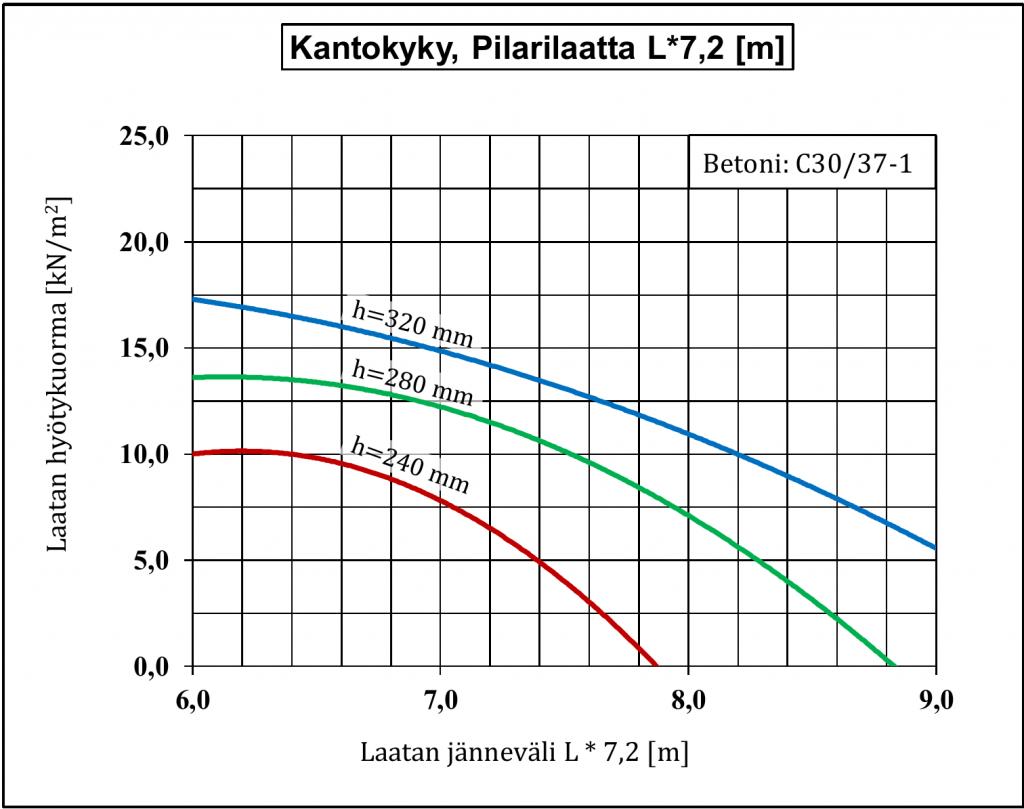 kantokyky_l7_2
